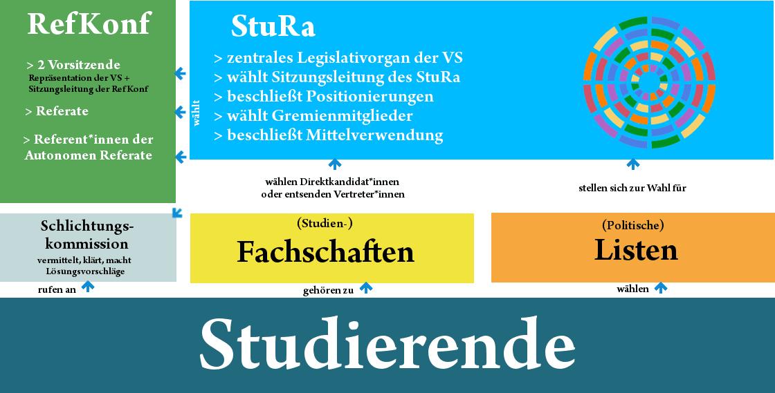 Organigramm der Verfassten Studierendenschaft